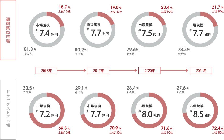 調剤薬局市場とドラッグストア市場の売上高対比2010年