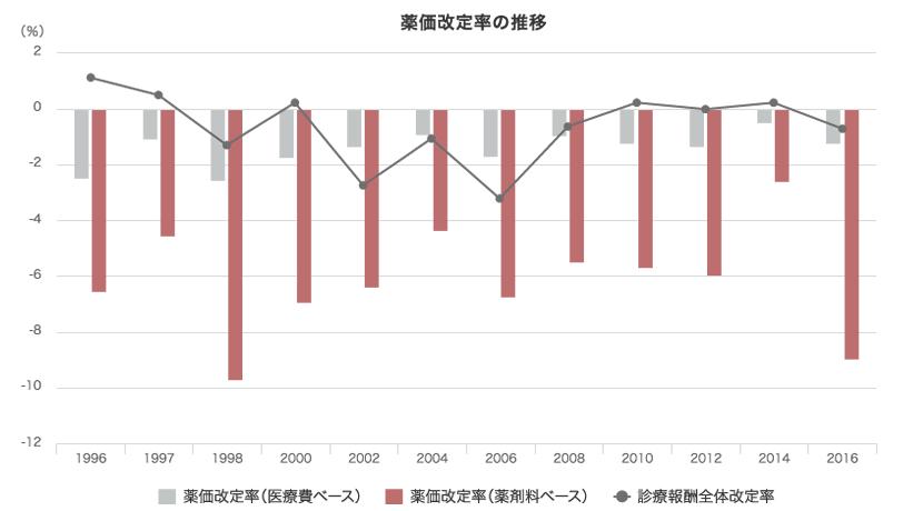 薬価改定率の推移
