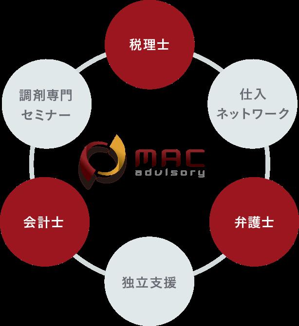 MACアドバイザリーのネットワーク