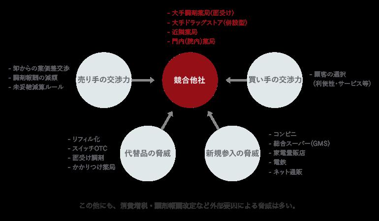 調剤薬局業界における5つの競争要因図